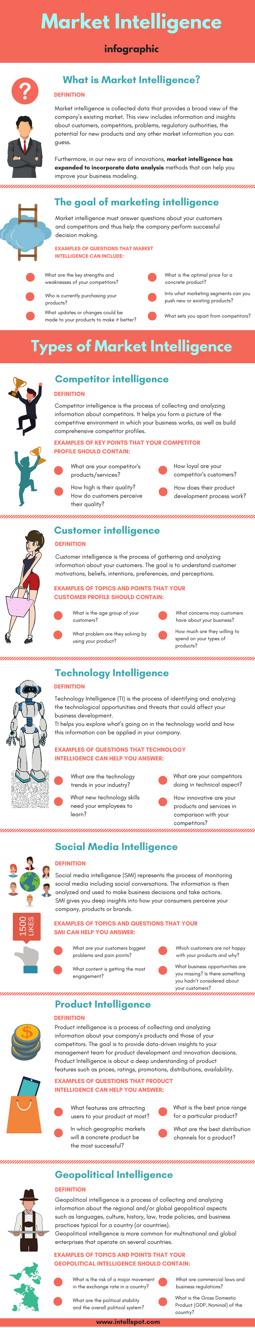 Market Intelligence Types, Definition, Meaning, Examples