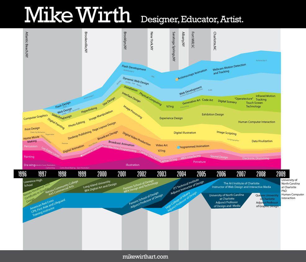 35 ejemplos de cómo hacer un CV creativo   Cv creativo, Creativo y ...