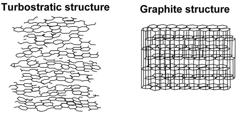 Turbostratic crystallite structure is the more porous ...