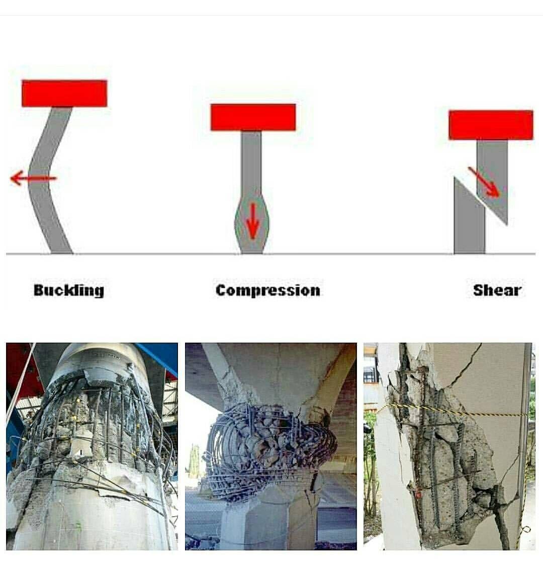 Fallos del hormigón: Pandeo, cortante, compresión