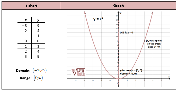 Parabola Graph Study Guide Pinterest Standard Form And Algebra