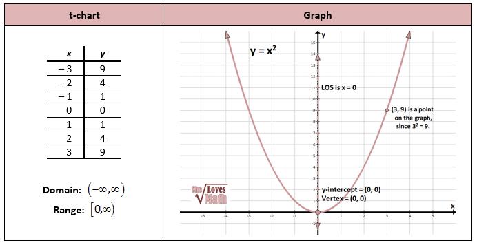 Introduction To Quadratics Quadratics Graphing Quadratics