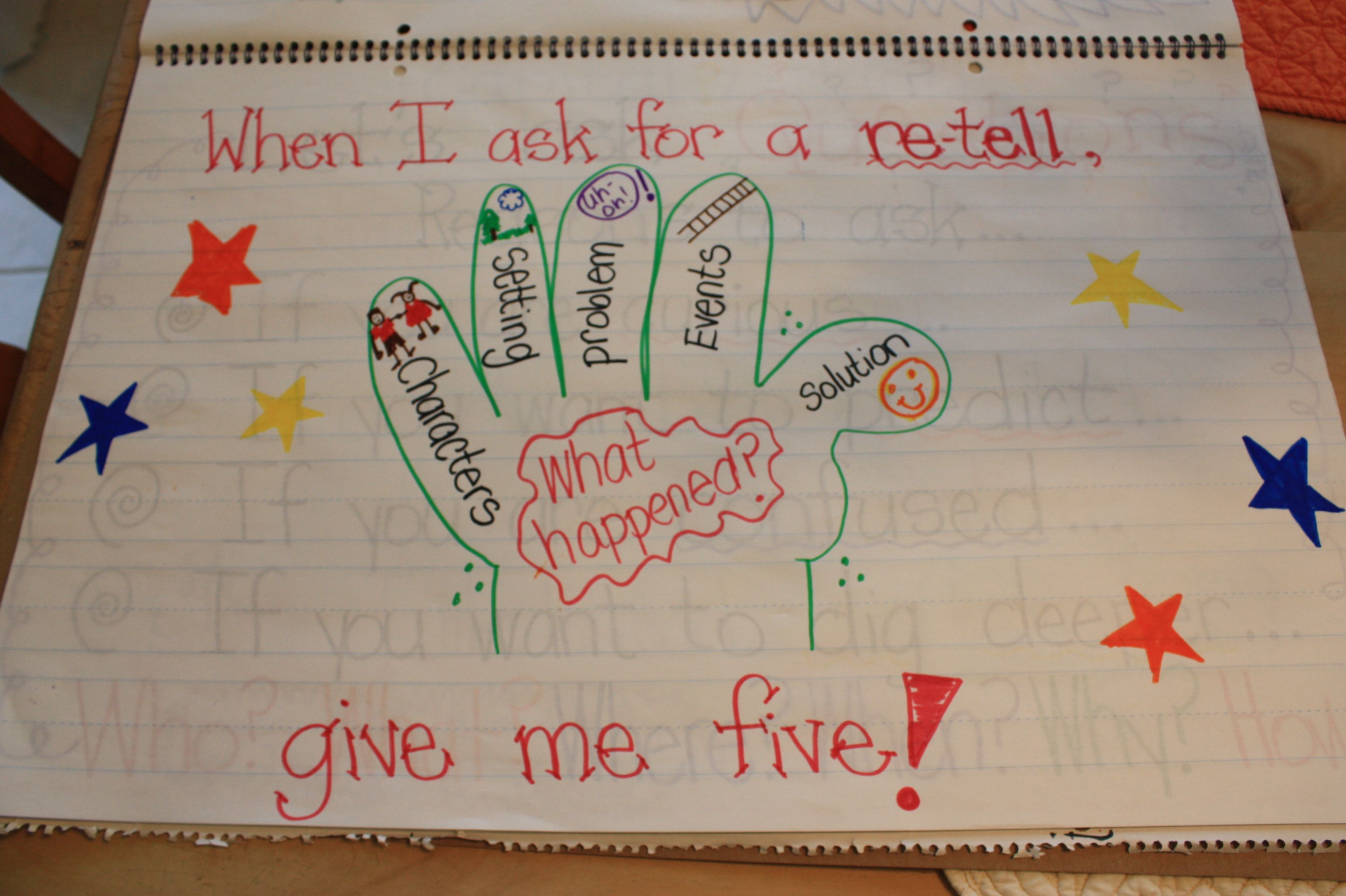 Five Finger Retell Anchor Chart