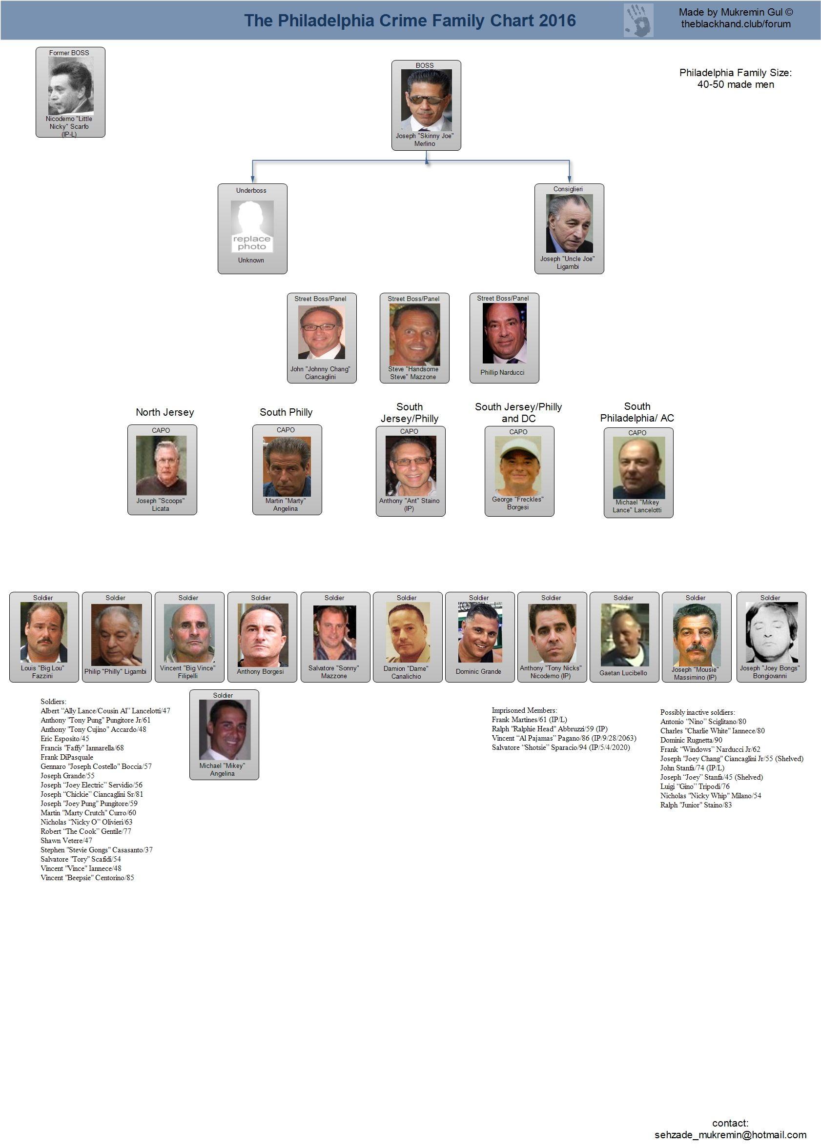 Mafia Family Leadership Charts | About The Mafia | og style ...