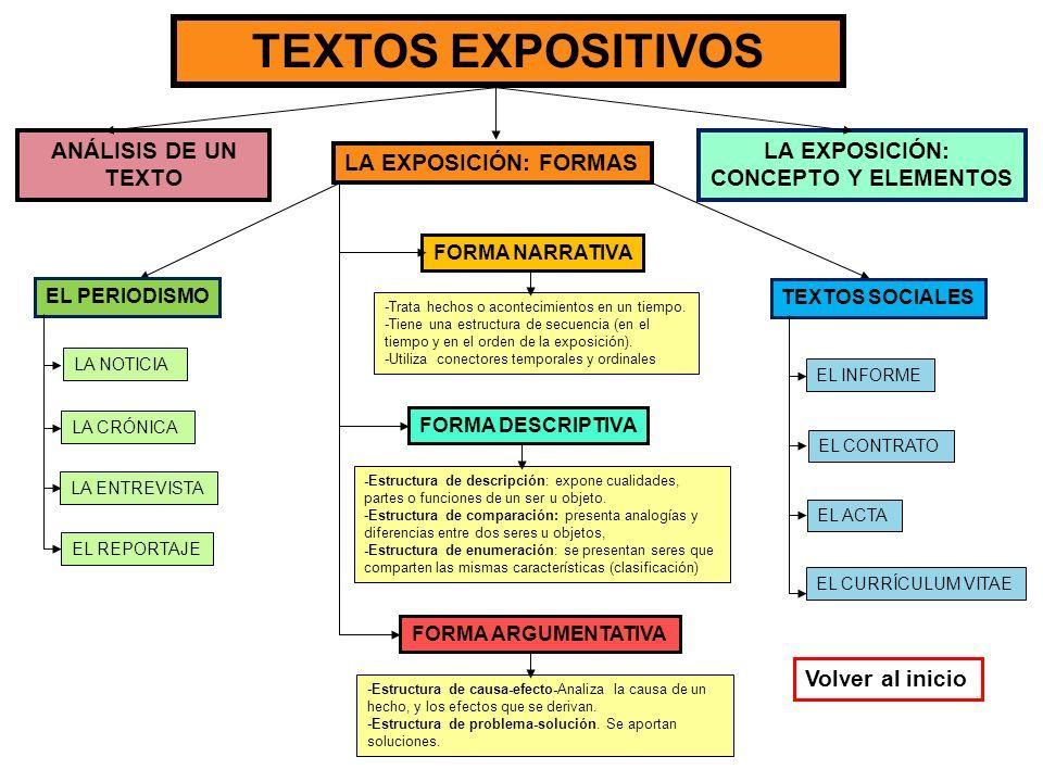 Resultado De Imagen De Esquema De Texto Expositivo Texto Argumentativo Textos Tipos De Texto