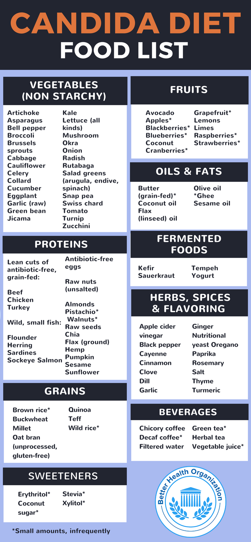 Foods To Eat On A Candida Cleanse Diet