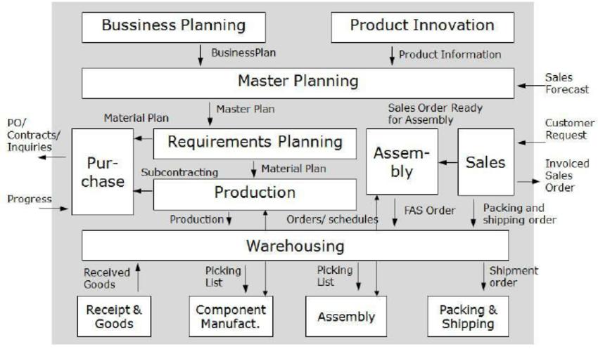 Understanding Architecture Functional Diagrams Functional Diagrams Can Be Considered The Underlying Found Diagram Architecture Architecture Function Diagram