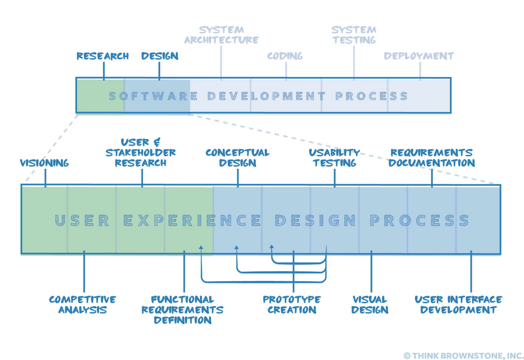 Our User Experience Design Process Think Brownstone Ux Design Process Experience Design Design Process