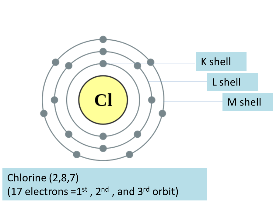 How are Electrons Distributed in Different Orbits