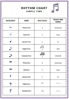 Music Rhythm Chart Excellent Reference Sheet For Music