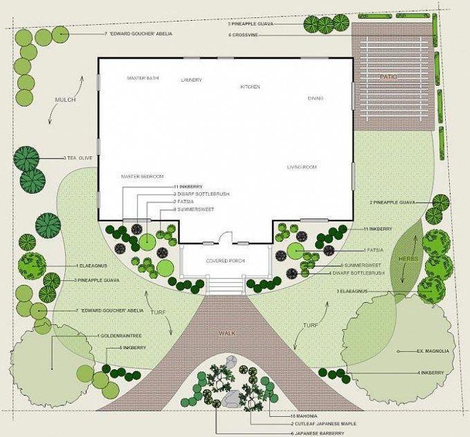 Tips For Organic Gardening   Free landscape design ...