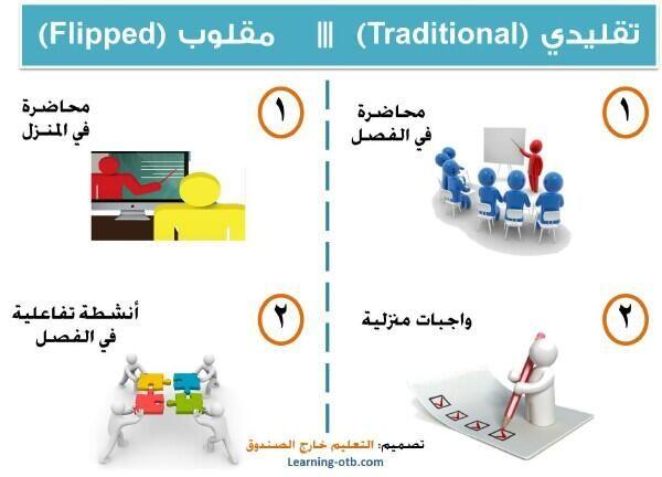 الفرق بين التعليم التقليدي والتعليم المقلوب Education Learning Positive Quotes