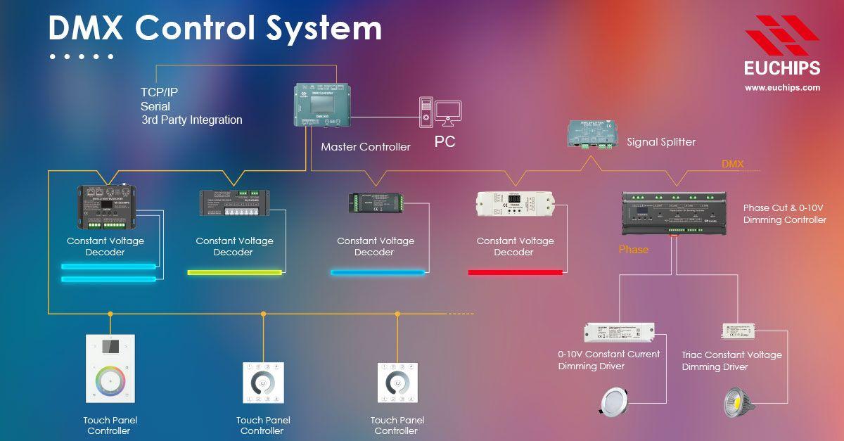 Euchips Dmx Control System Led Controller Dmx Control