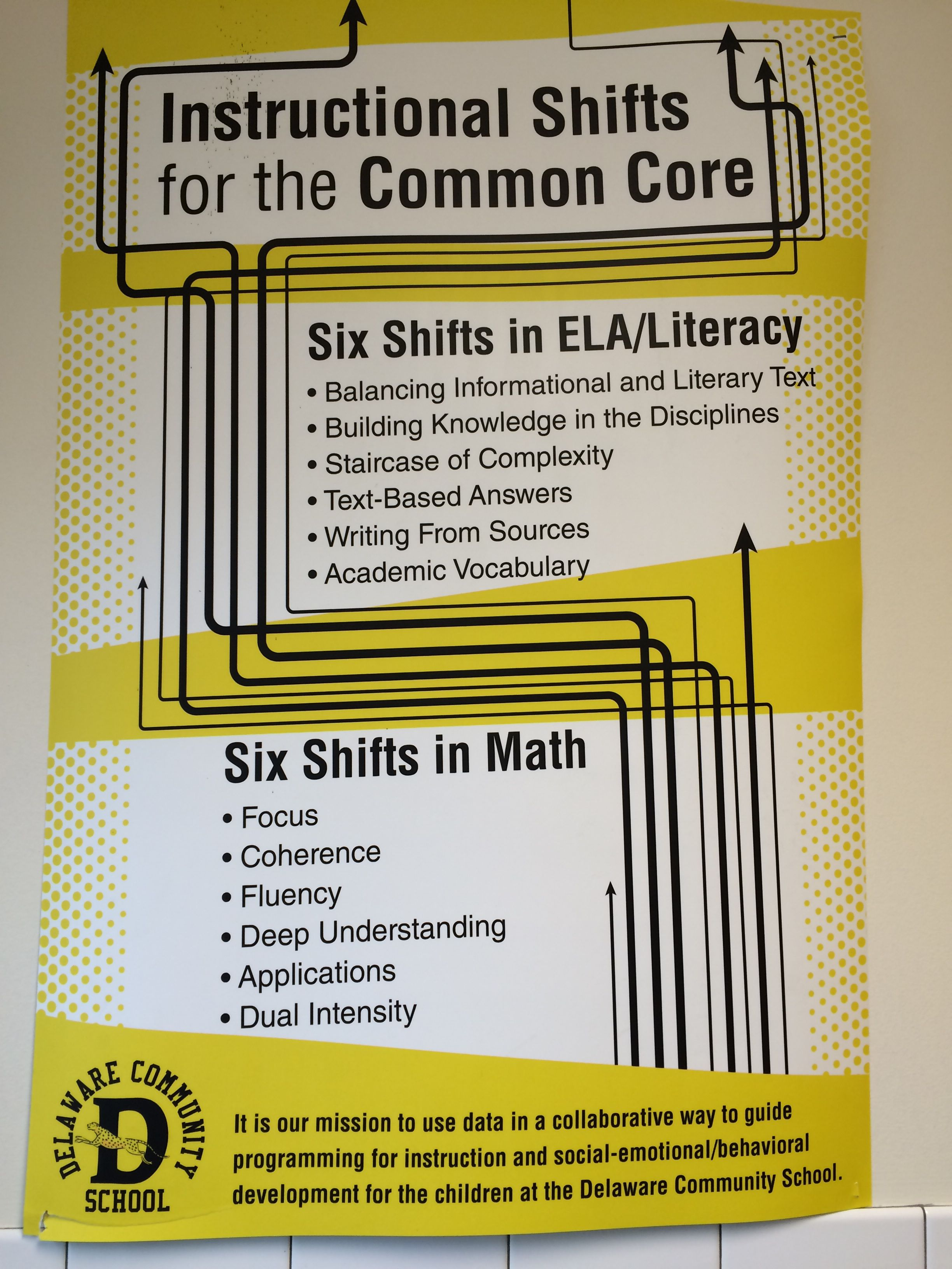 The 6 Instructional Shifts Of The Common Core Learning Standards In