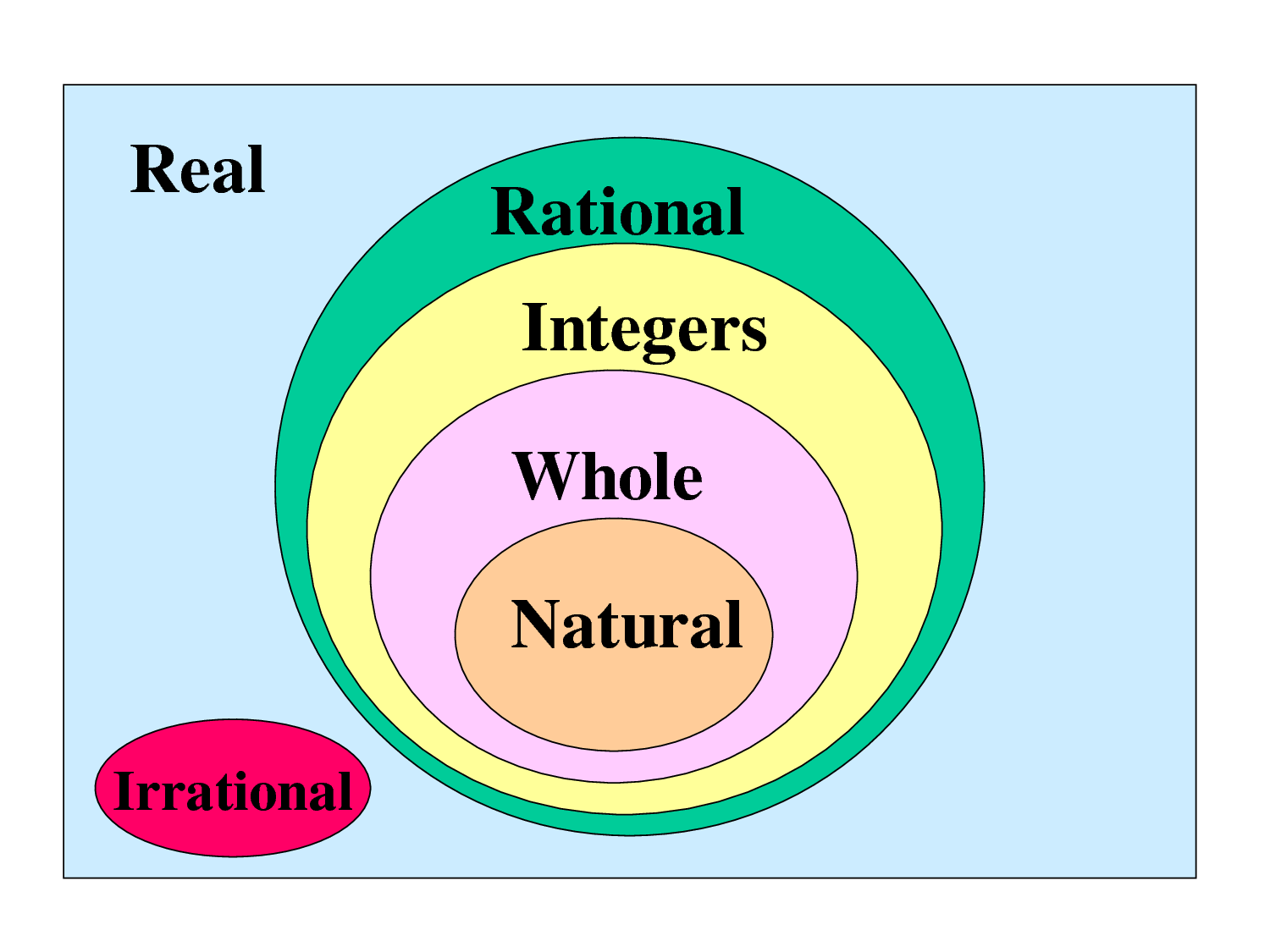 Venn Diagram Of Rational And Irrational Numbers Wire Maker Real Include Integers But Exclude Imaginary Infinity