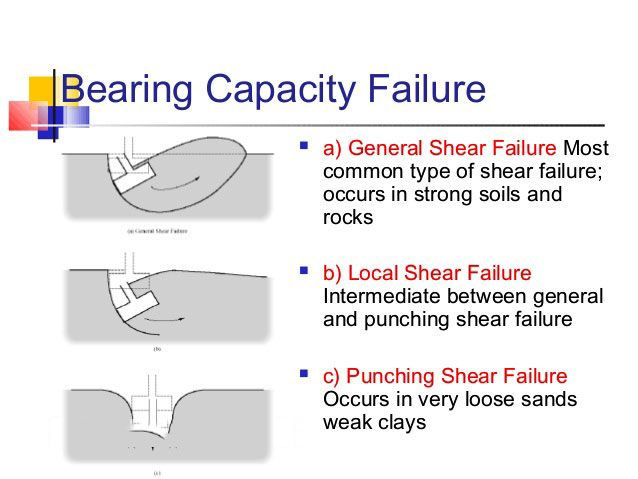 Foundation failure occurs due to variation on the load