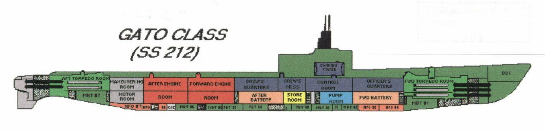 Plan Of Gato Class Submarine Warships Of Wwii Submarines Ww2