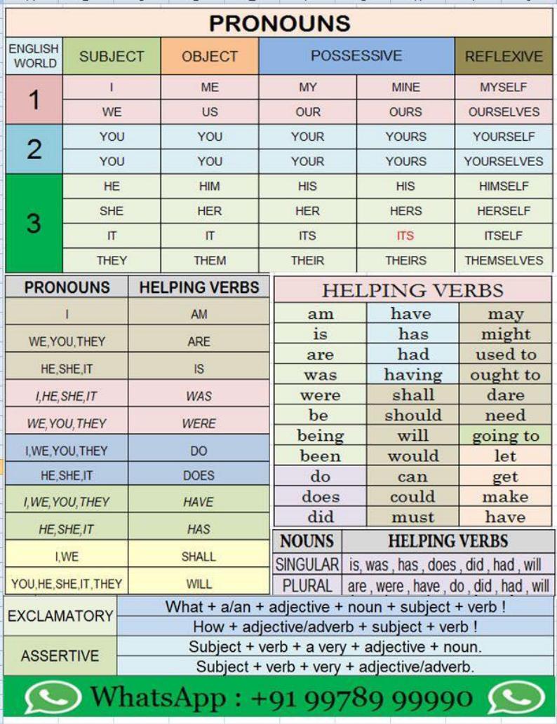 Nouns-Pronouns-Detailed-Expressions.pdf в 2020 г | Уроки ...