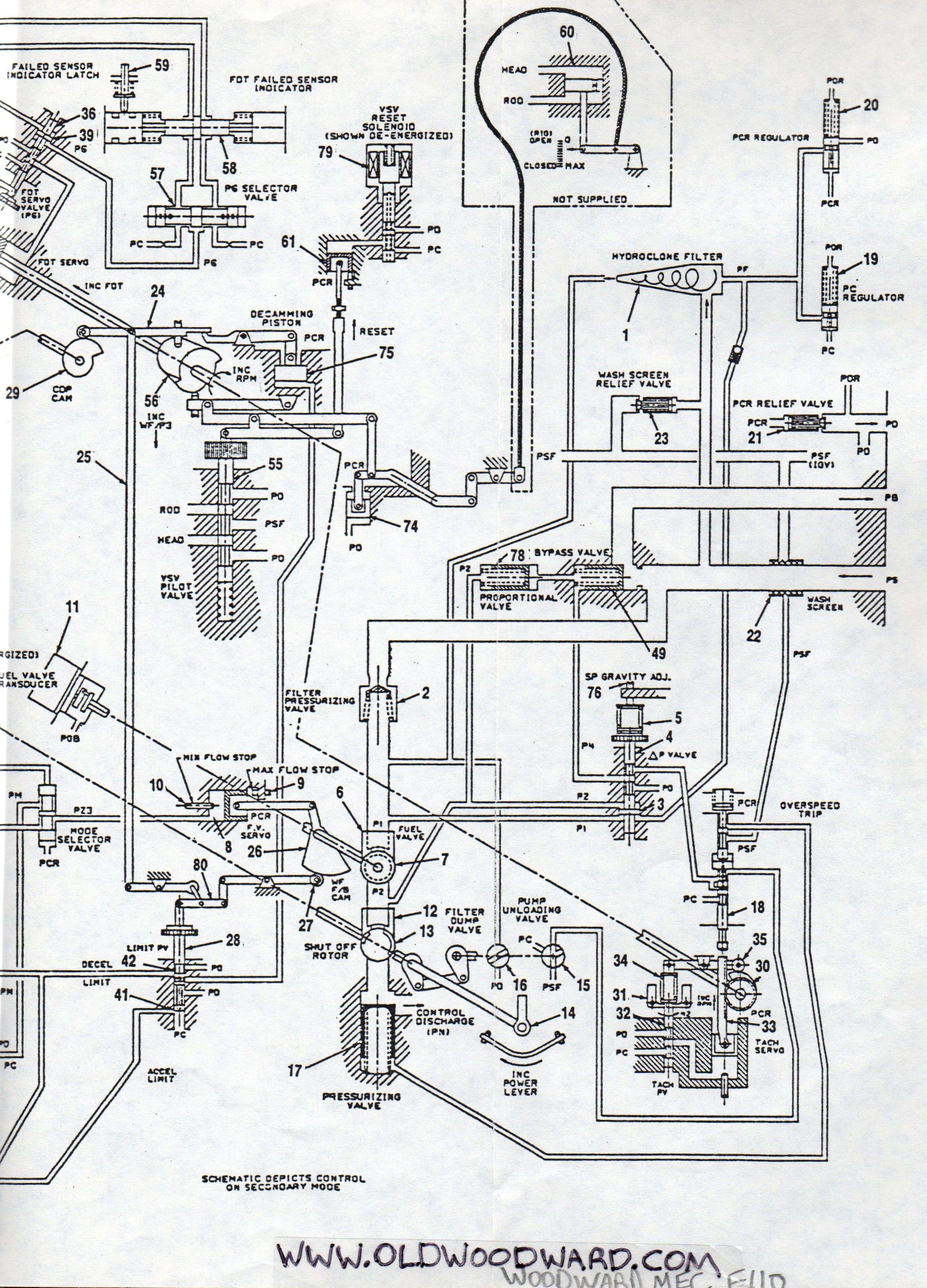 Woodward Governor Company's control system schematic for the General  Electric F110 series jet engine.