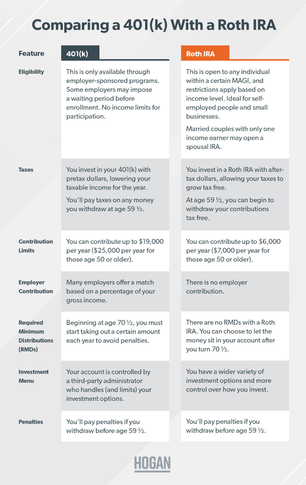 Roth IRA vs. 401(k): Which Is Better for You? | Roth ira, Roth ira ...