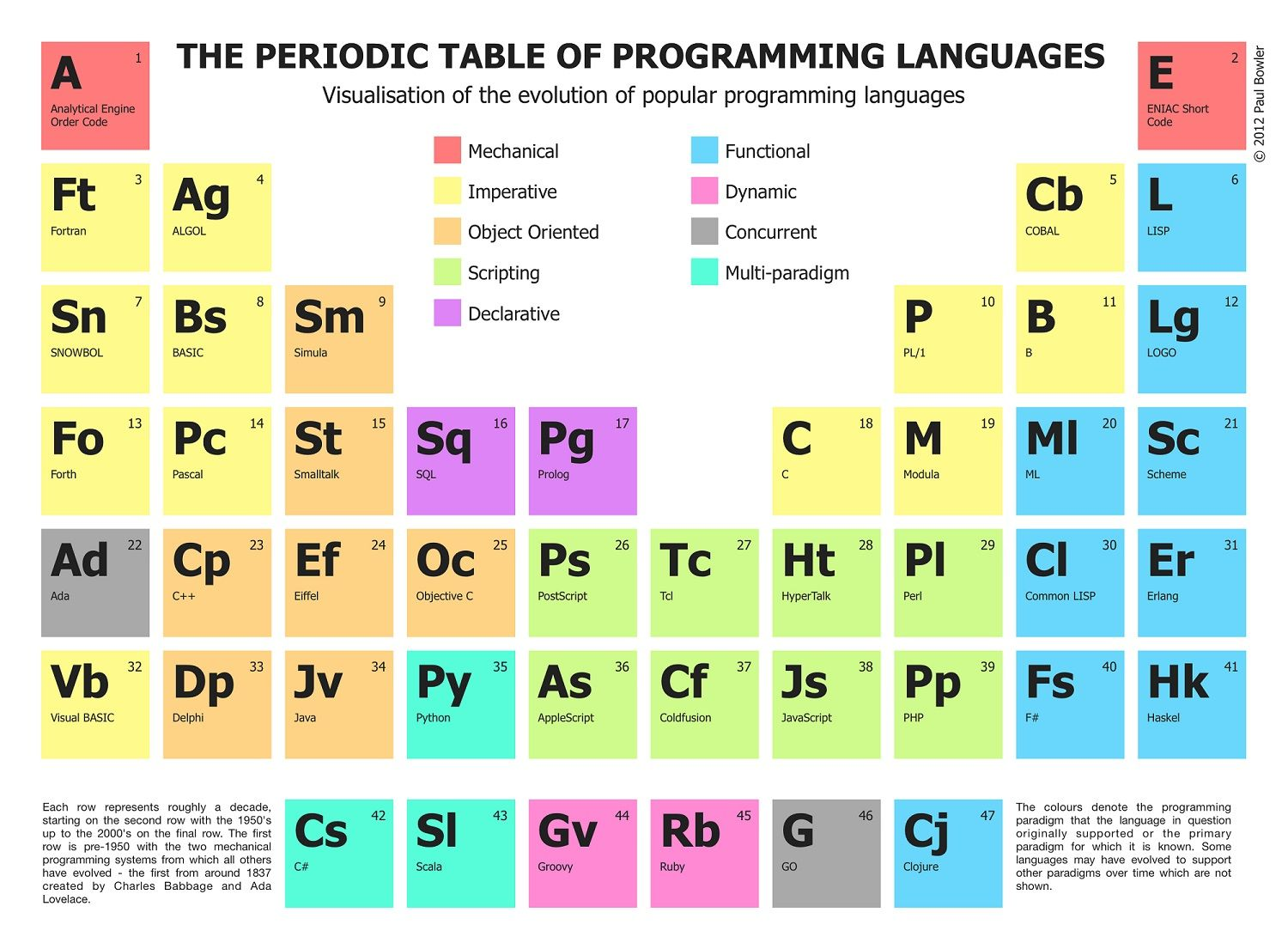 Which Programming Language Should I Learn To Get A Good