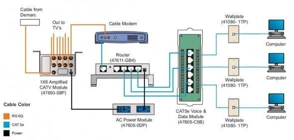 Cat5e Ethernet Wiring Diagram Di 2020