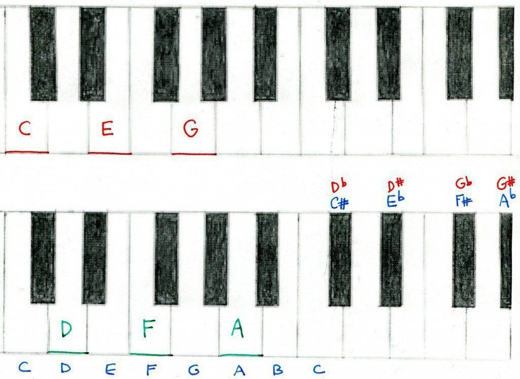 Keyboard and piano lesson for beginners. Chords and note