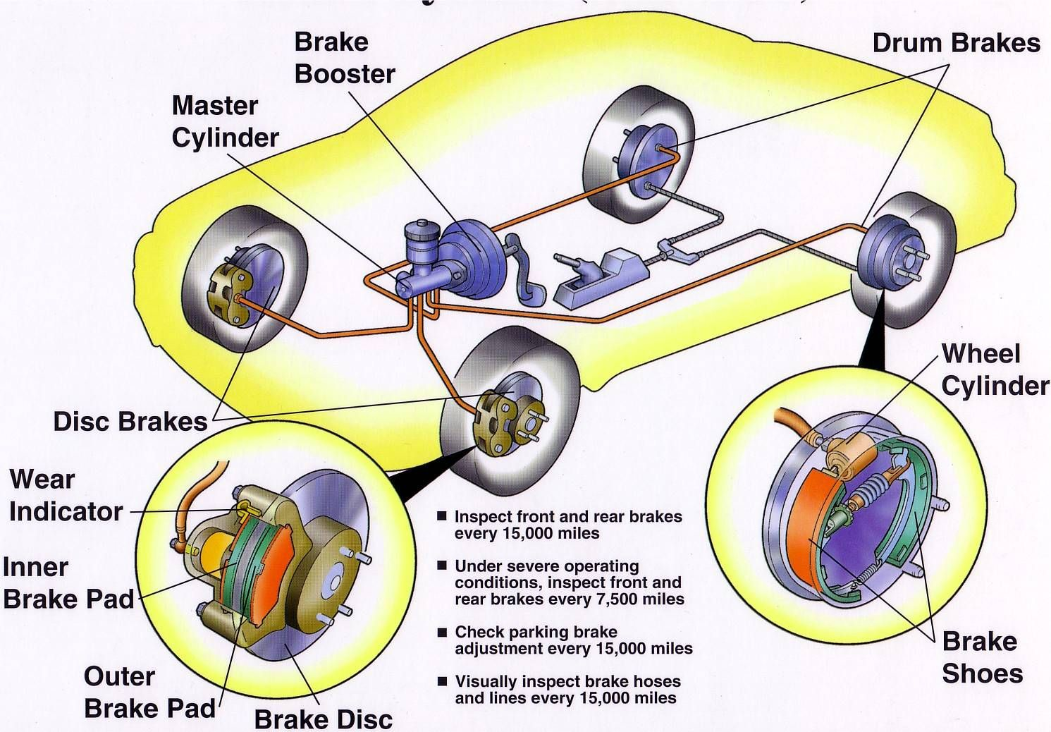 Explain about ABS system ? Anti lock braking system