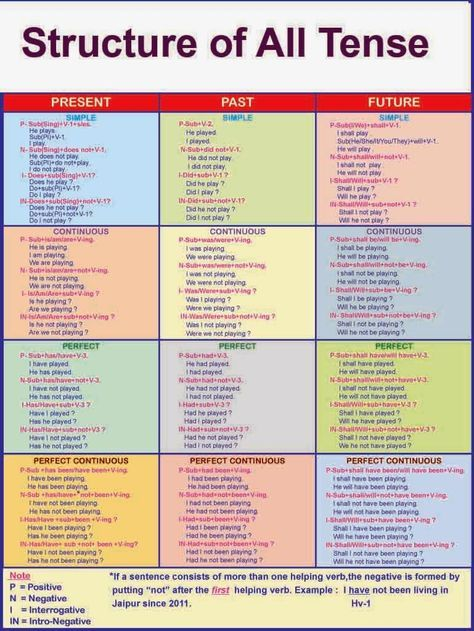 English grammar solution structure of all tense the also rh pinterest