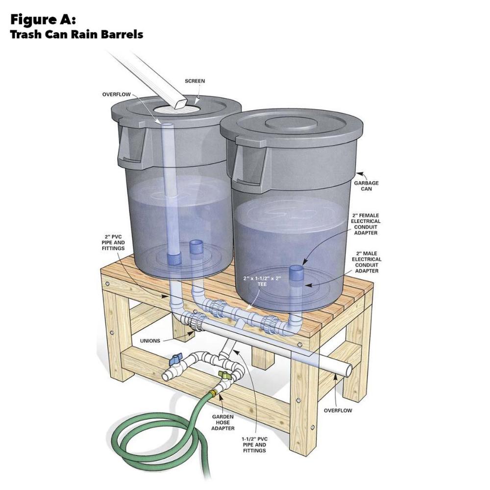 How To Build A Rain Barrel In 2020 Rain Barrel Rain Barrel System Rain Barrels Diy