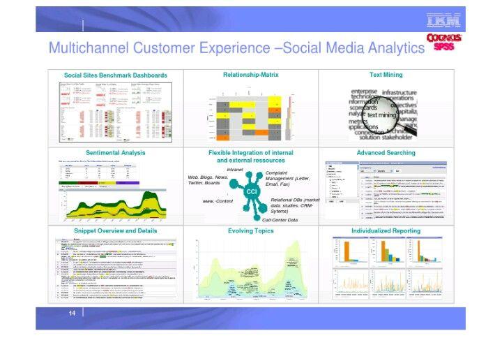 IBM Cognos and IBM SPSS for Social Media Analytics