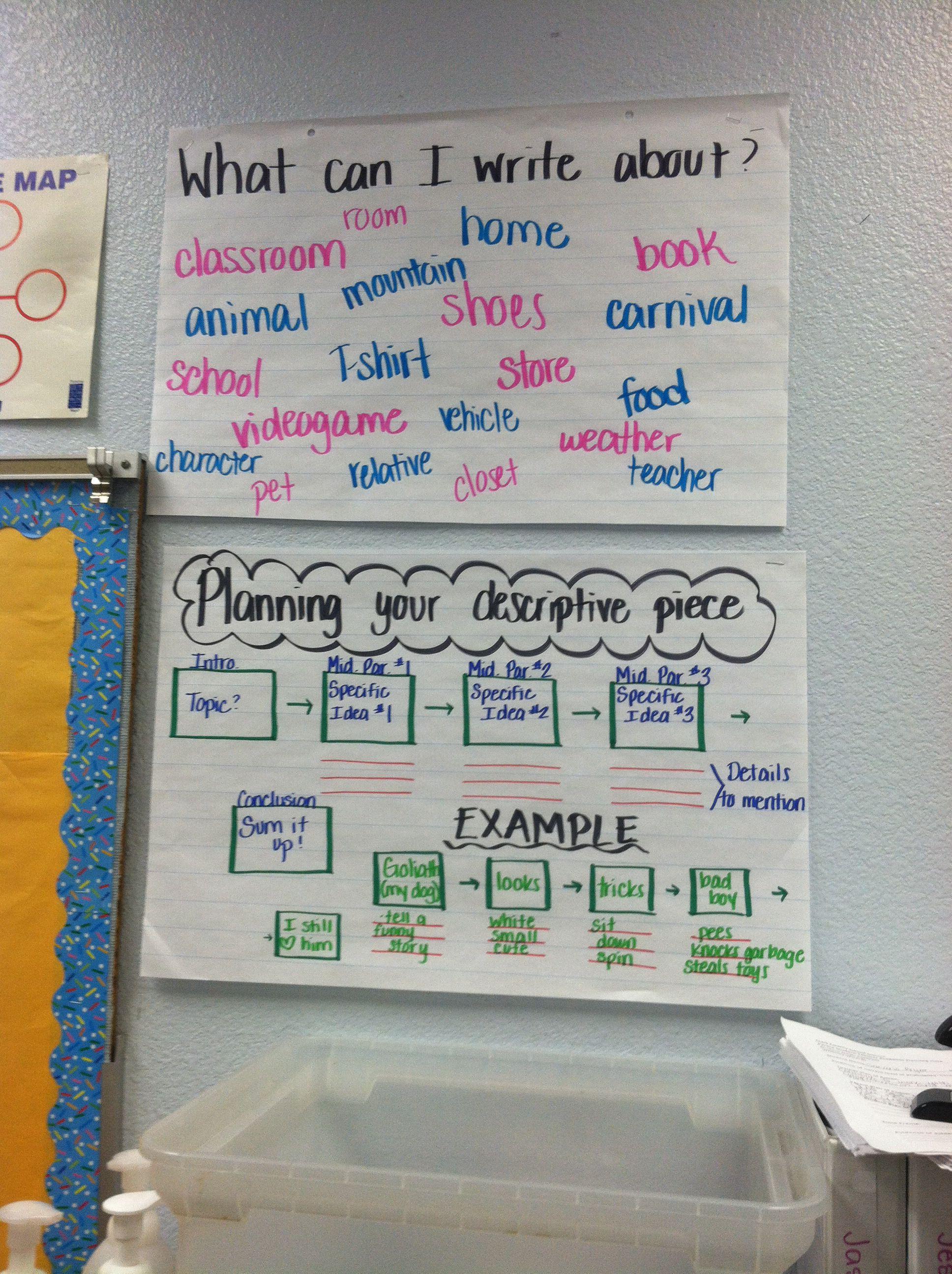 Descriptive Essay Brainstorm And Planning Using A Flea Map