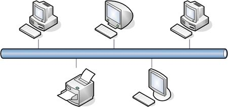 Bus Network Simplest Way To Connect Devices But Problems Occur