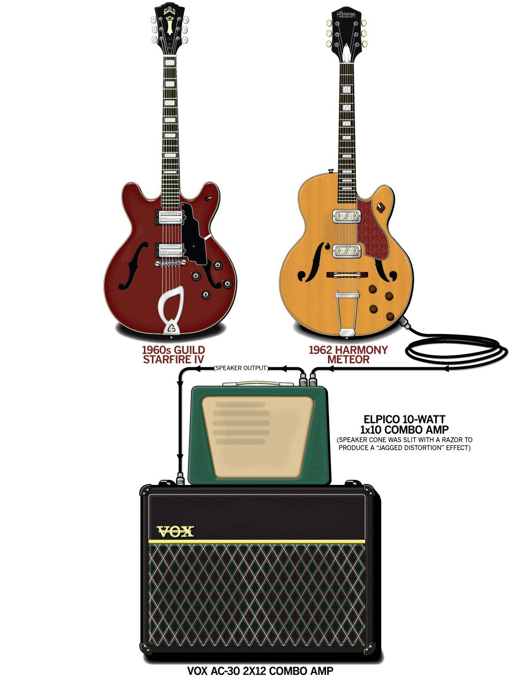 hight resolution of a detailed gear diagram of dave davies 1964 the kinks stage setup that traces the signal flow of the equipment in his guitar rig