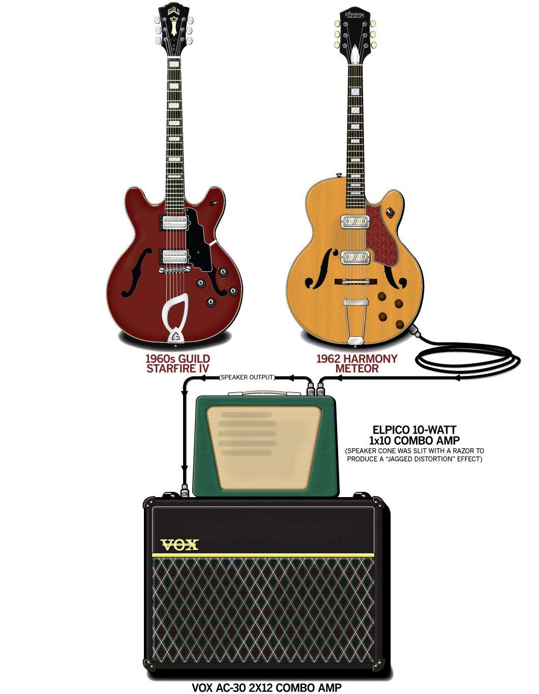 Dave Davies The Kinks 1964 Guitar Com Guitar Pedals Best Acoustic Guitar Guitar Kids