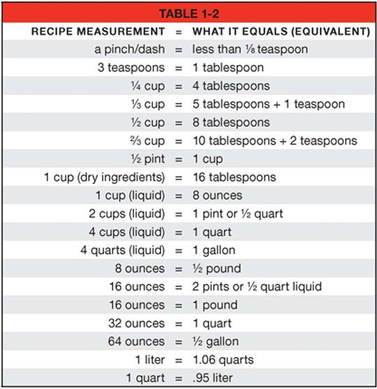 Worksheet Cooking Measurements Worksheet 1000 images about kitchen abbreviations on pinterest cooking measuring chart and rules for