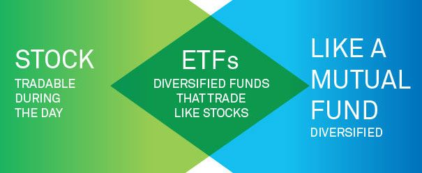 Etf Stands For Exchange Traded Fund Etfs Are Index Funds Mutual