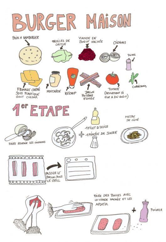 Dessin De Cuisine Facile A Faire