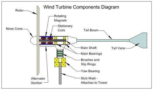 Wind Turbine Diagrams Wiring Diagram For Light Switch
