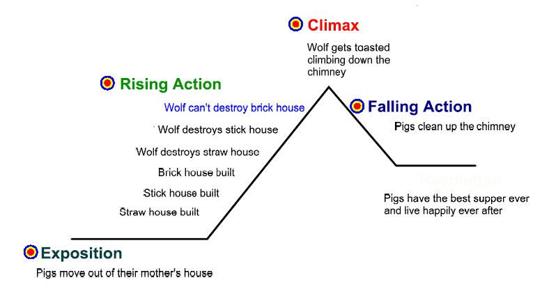 plot_diagram: Three Little Pigs | Writing | Pinterest