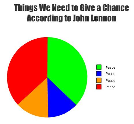 Peace♥ | Give peace a chance, John lennon, Peace
