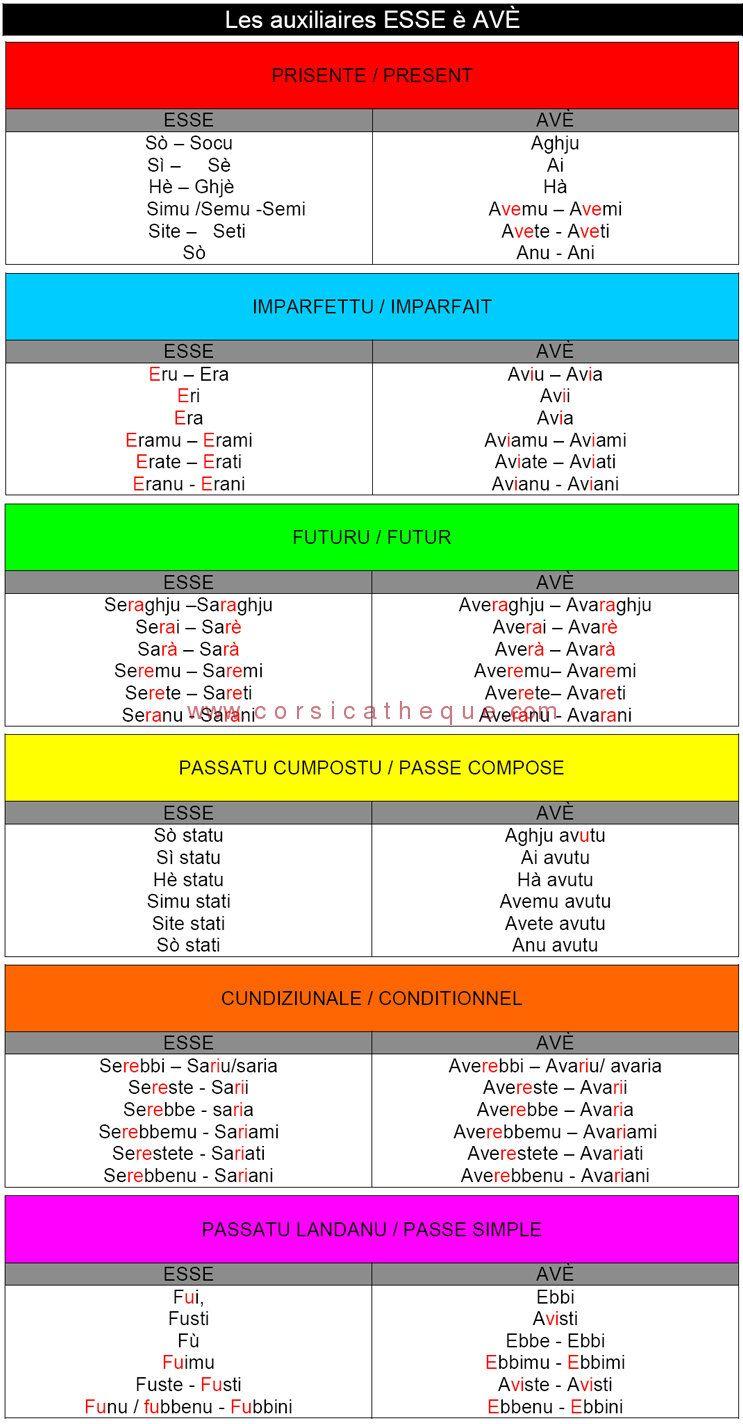 foto de Conjugaisons des auxiliaires être et avoir (esse avè) / Conjugaisons des verbes en langue