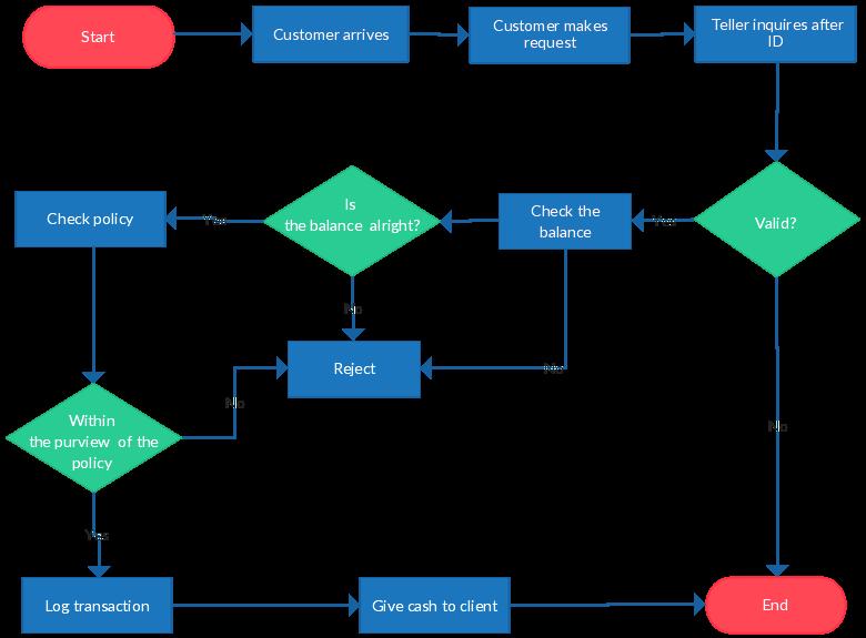 [CSDW_4250]   Flowchart templates, examples in Creately Diagram Community   Flow chart  template, Process flow diagram, Flow chart   Process Flow Diagram Decision      Pinterest
