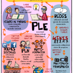 #Infografia Ejemplo de un entorno personal de aprendizaje (#PLE) #ple_docencia