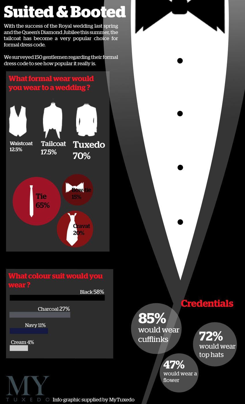 Suited booted infographic looking at tuxedo trends tuxedo mens fashion fandeluxe Choice Image