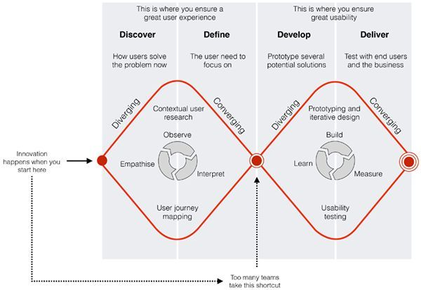Double diamond - design thinking process Too many skip the first - new blueprint 2 on itunes
