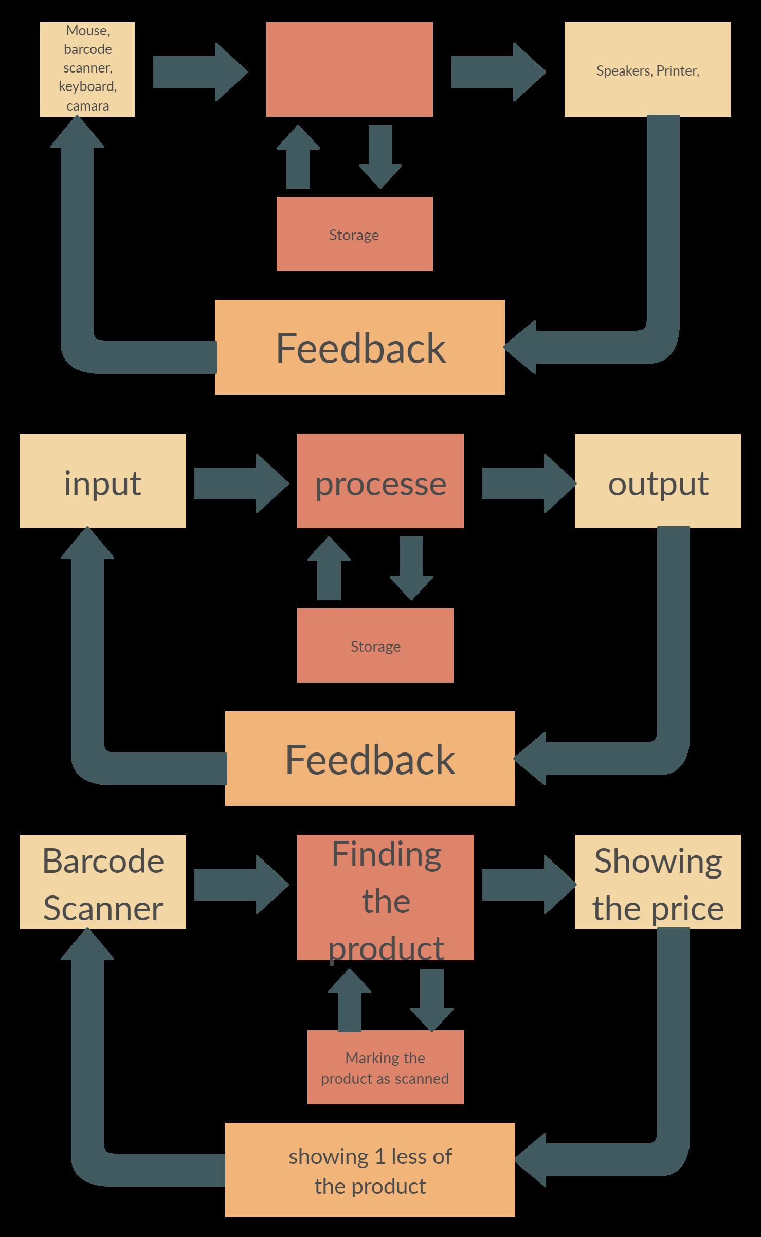 The inputprocessoutput model, or inputprocessoutput