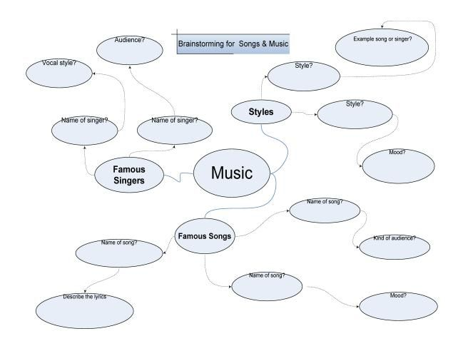 Brainstorming For A Song Or Music Review Worksheet English