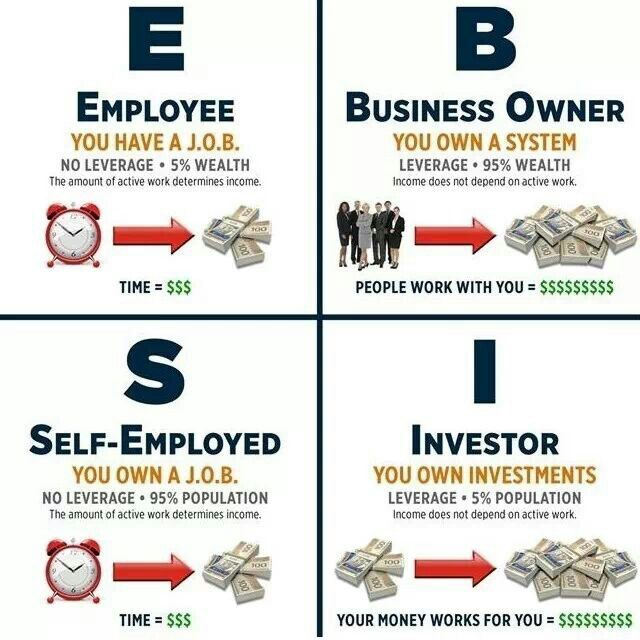 This Is The Reality Being Self Employed A Few Degrees Away From An Employee Main Difference Between And Business