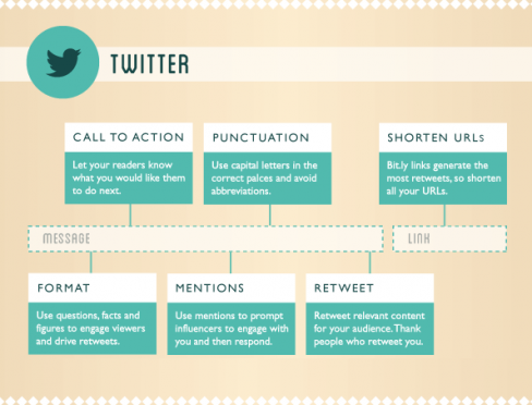 Infograph for marketers: How to compose the perfect social media post | The Drum